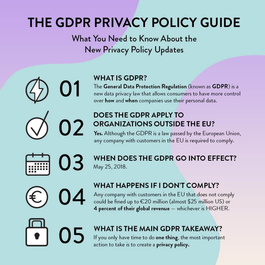 GDPR Privacy Policy Infographic