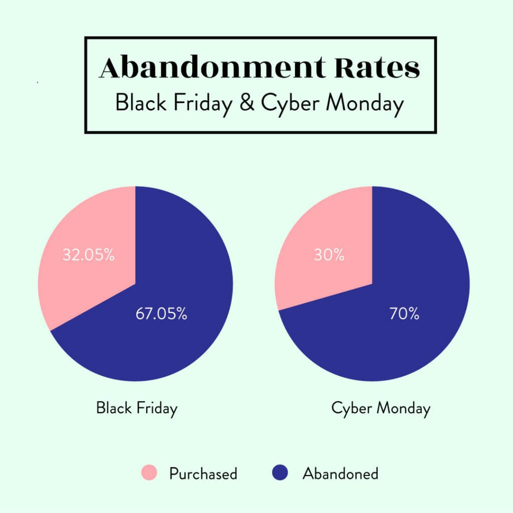 lack Friday Cyber Monday Cart Abandonment