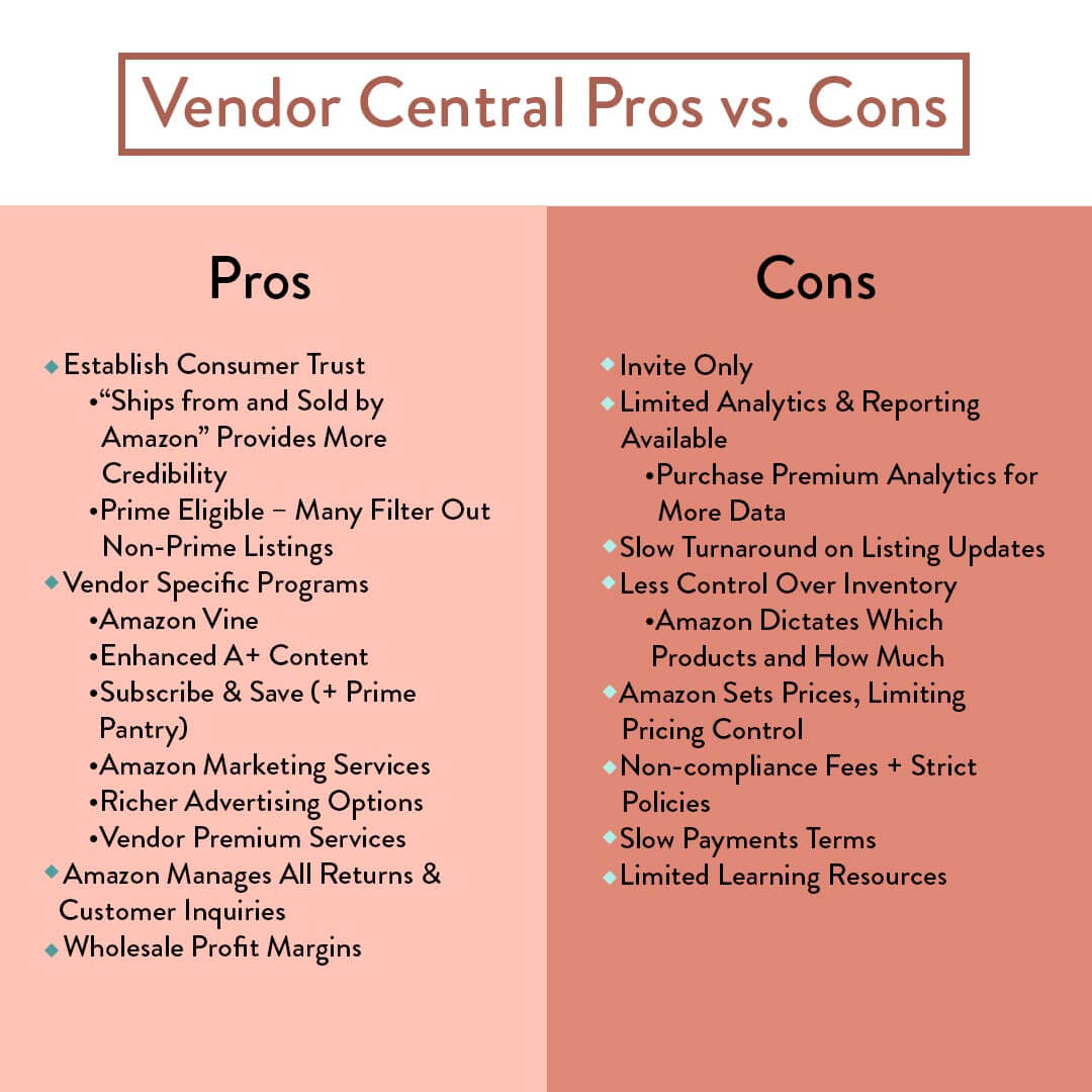 Amazon Vendor Central Pros vs. Cons