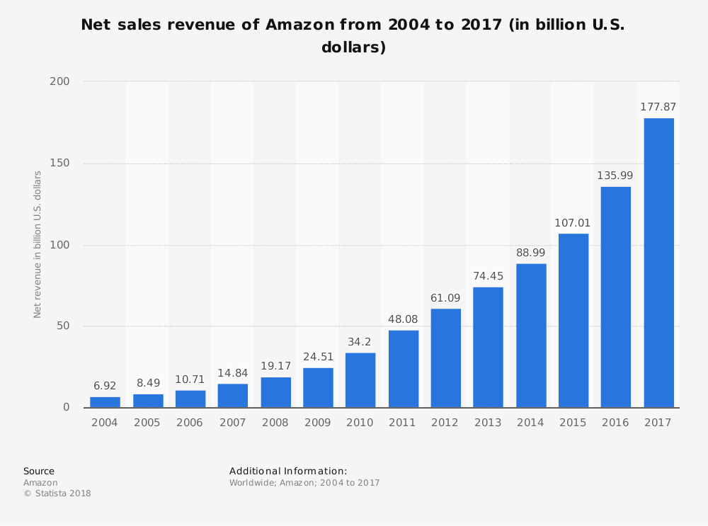 amazon-annual-revenue